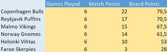 Standings-r6-12th-july